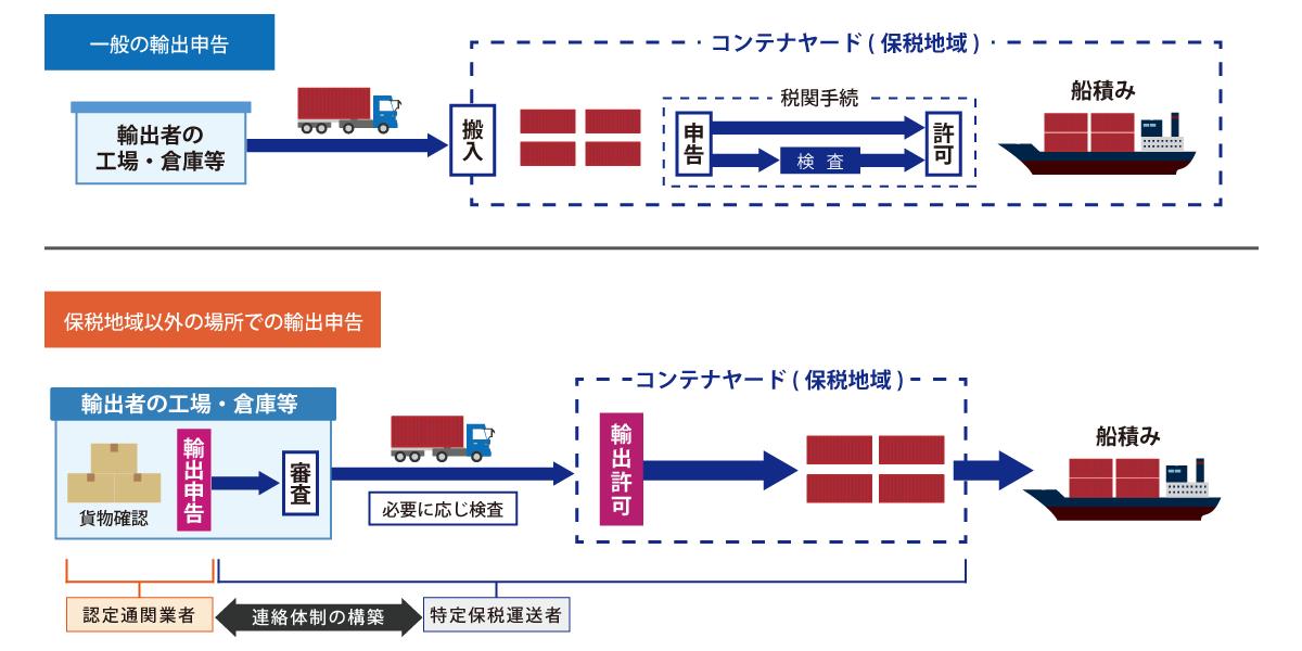 通関業 | 松木運輸株式会社